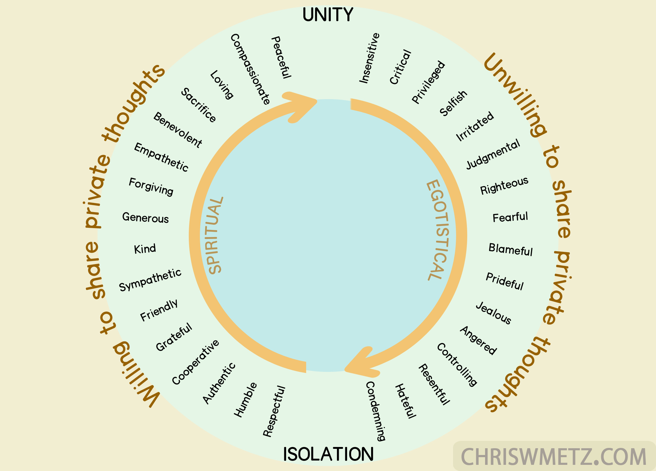 Unity-vs-Isolation