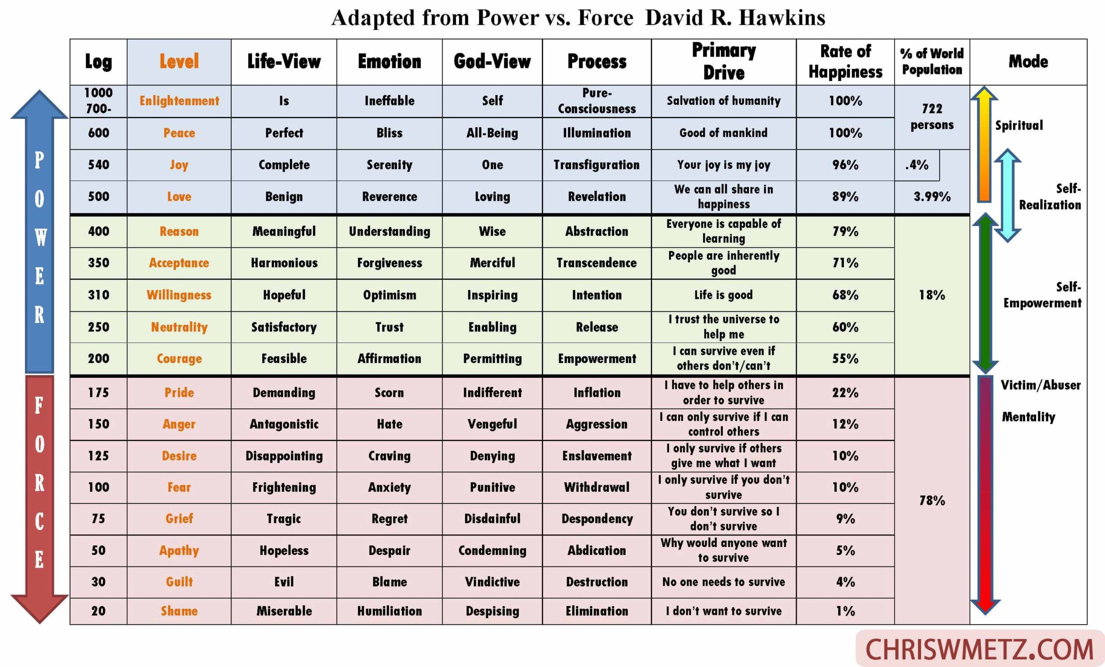 Consciousness Levels Power vs Force Chriswmetz.com