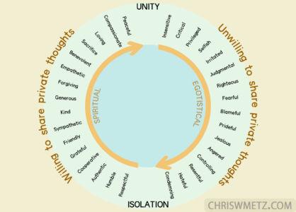 Unity-vs-Isolation