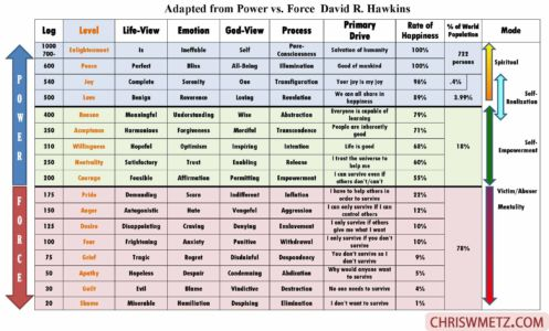 Consciousness Levels adapted from power vs force David R. Hawkins chriswmetz.com