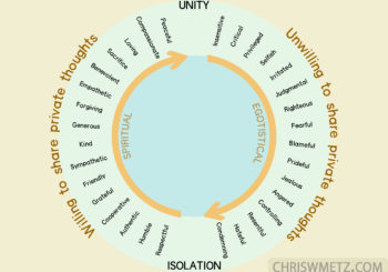 Isolation Or Unity?